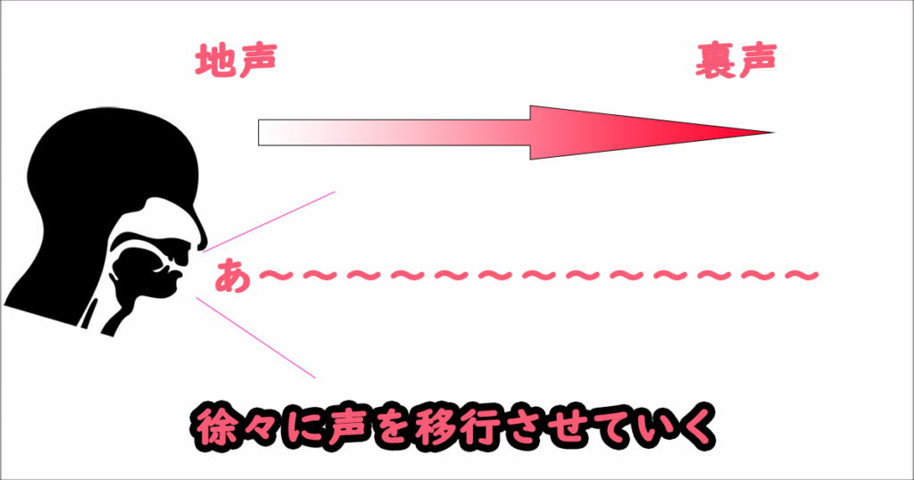 地声⇔裏声に徐々に移行する練習の図解